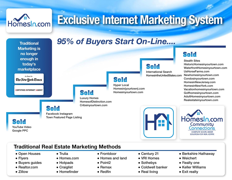VRI Marketing System